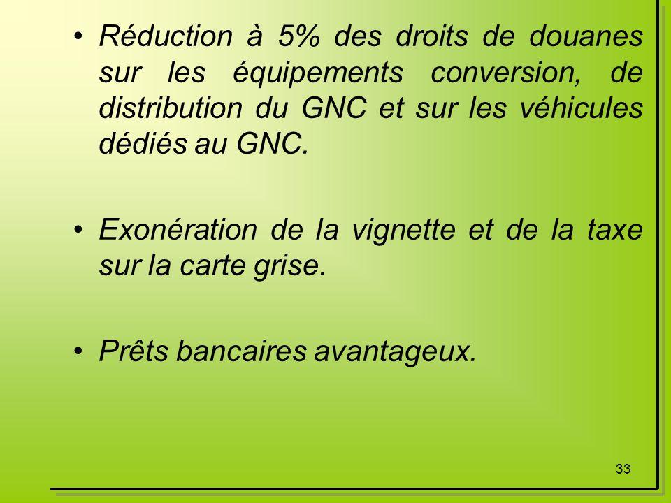 33 Réduction à 5% des droits de douanes sur les équipements conversion, de distribution du GNC et sur les véhicules dédiés au GNC. Exonération de la v