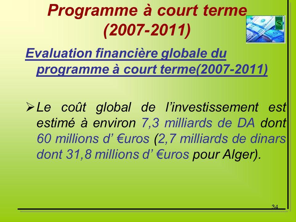 34 Programme à court terme (2007-2011) Evaluation financière globale du programme à court terme(2007-2011) Le coût global de linvestissement est estim