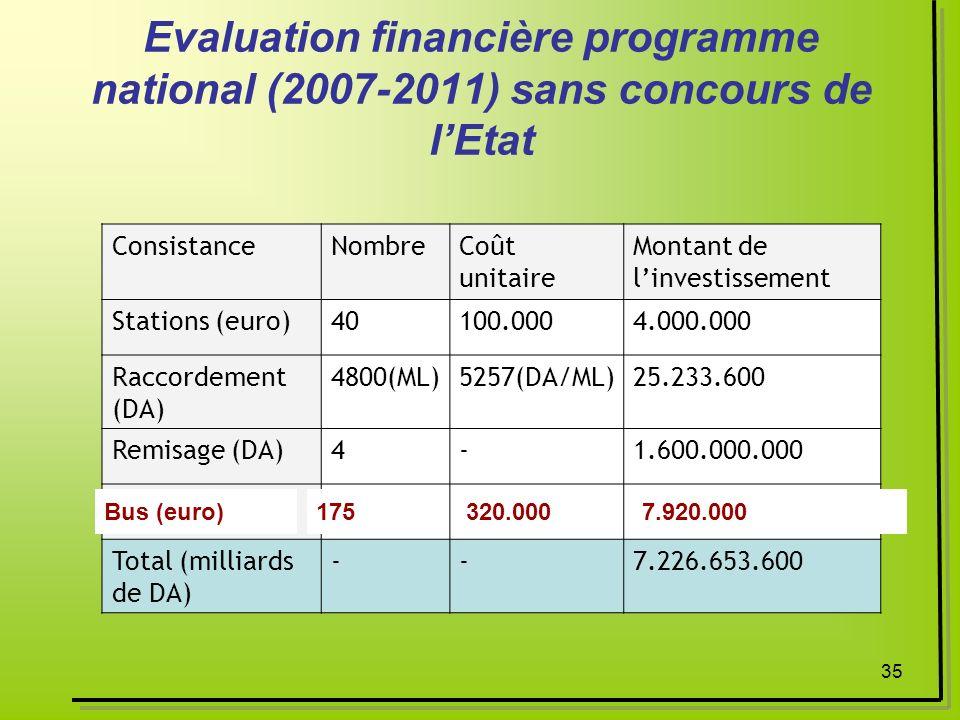35 Evaluation financière programme national (2007-2011) sans concours de lEtat ConsistanceNombreCoût unitaire Montant de linvestissement Stations (eur