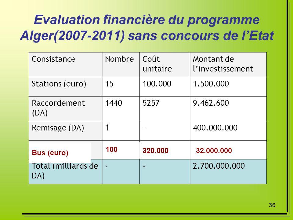 36 Evaluation financière du programme Alger(2007-2011) sans concours de lEtat ConsistanceNombreCoût unitaire Montant de linvestissement Stations (euro