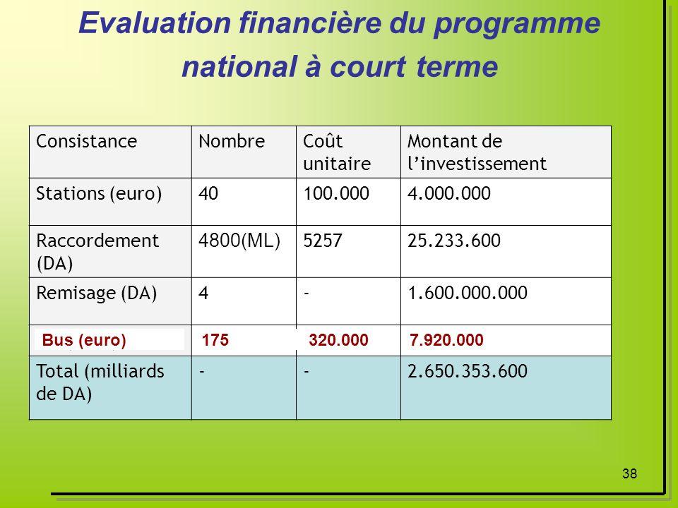 38 Evaluation financière du programme national à court terme ConsistanceNombreCoût unitaire Montant de linvestissement Stations (euro)40100.0004.000.0