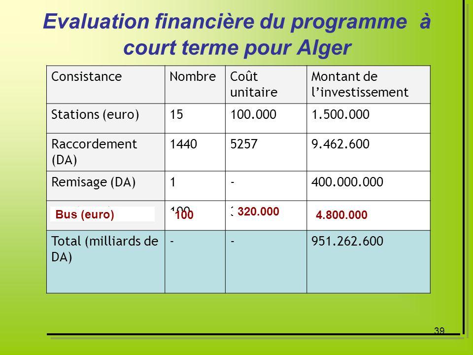 39 Evaluation financière du programme à court terme pour Alger ConsistanceNombreCoût unitaire Montant de linvestissement Stations (euro)15100.0001.500