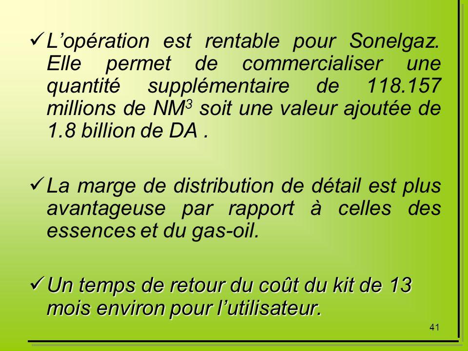 41 Lopération est rentable pour Sonelgaz. Elle permet de commercialiser une quantité supplémentaire de 118.157 millions de NM 3 soit une valeur ajouté