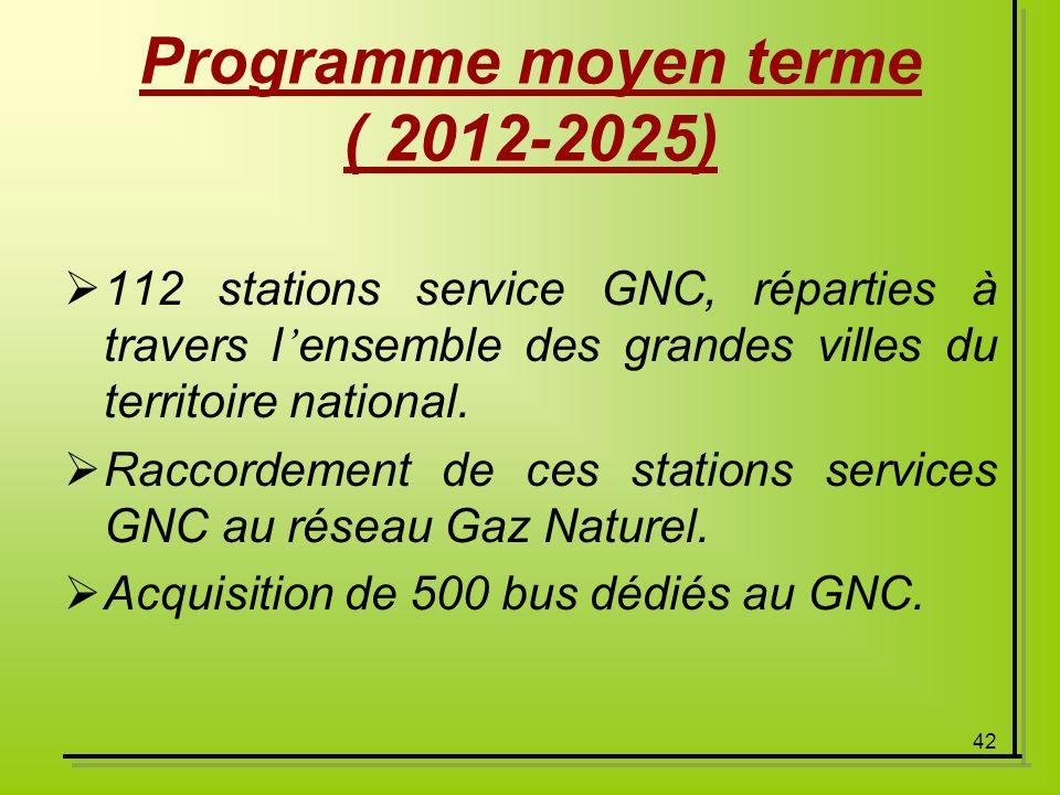 42 Programme moyen terme ( 2012-2025) 112 stations service GNC, réparties à travers l ensemble des grandes villes du territoire national. Raccordement