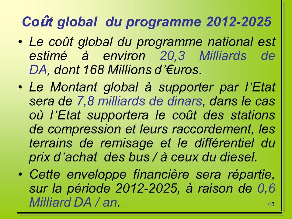 43 Co û t global du programme 2012-2025 Le coût global du programme national est estimé à environ 20,3 Milliards de DA, dont 168 Millions duros. Le Mo