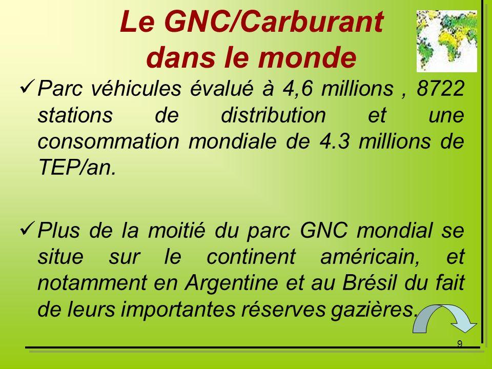 9 Le GNC/Carburant dans le monde Parc véhicules évalué à 4,6 millions, 8722 stations de distribution et une consommation mondiale de 4.3 millions de T