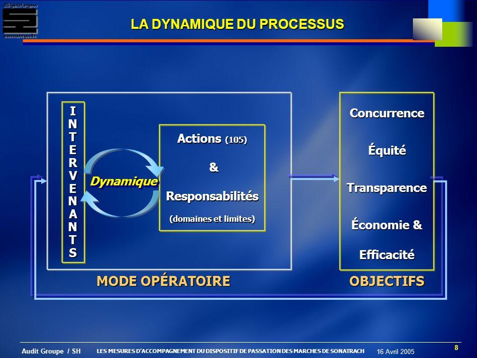 9 Audit Groupe / SH 16 Avril 2005 PROCÉDURE DEXERCICE & DE TRAITEMENT DES RECOURS DES SOUMISSIONNAIRES Le droit de recours est motivé par les objectifs déquité et de transparence et ce, dans le cadre dune large concurrence.