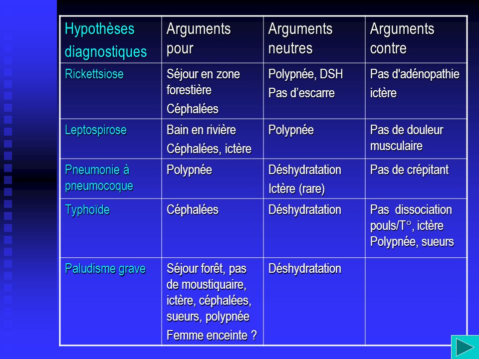 Hypothèsesdiagnostiques Arguments pour Arguments neutres Arguments contre Rickettsiose Séjour en zone forestière Céphalées Polypnée, DSH Pas descarre
