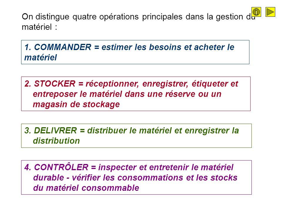 On distingue quatre opérations principales dans la gestion du matériel : 1.