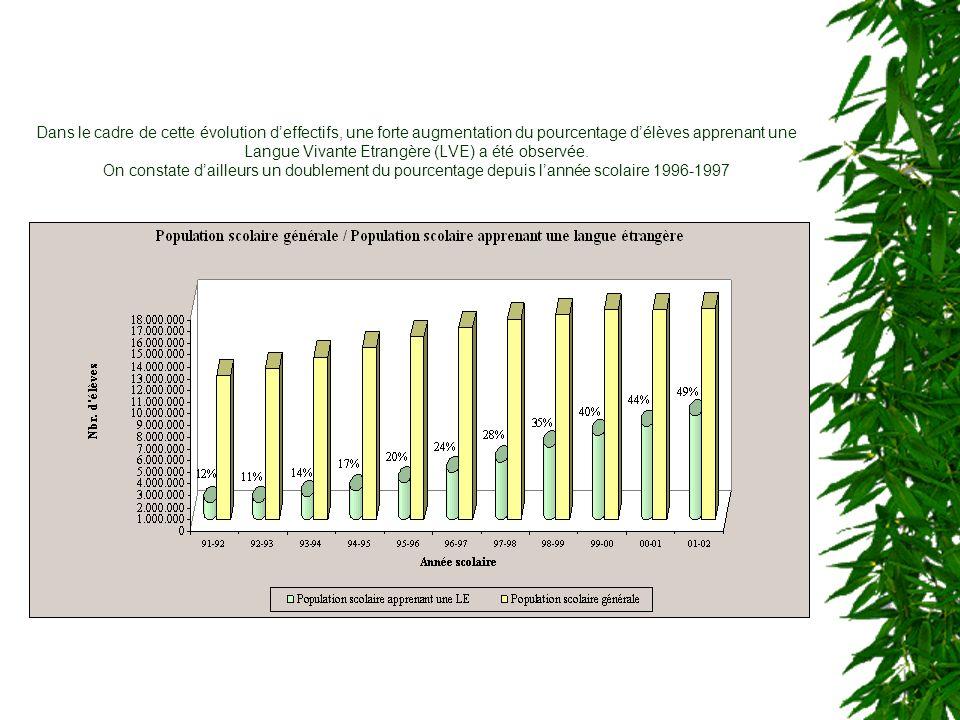 Dans le cadre de cette évolution deffectifs, une forte augmentation du pourcentage délèves apprenant une Langue Vivante Etrangère (LVE) a été observée.