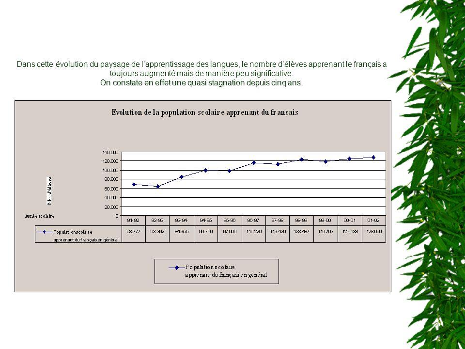 Ainsi quune diminution inquiétante du pourcentage délèves apprenant le français dans lenseignement général depuis lannée scolaire 1994-1995
