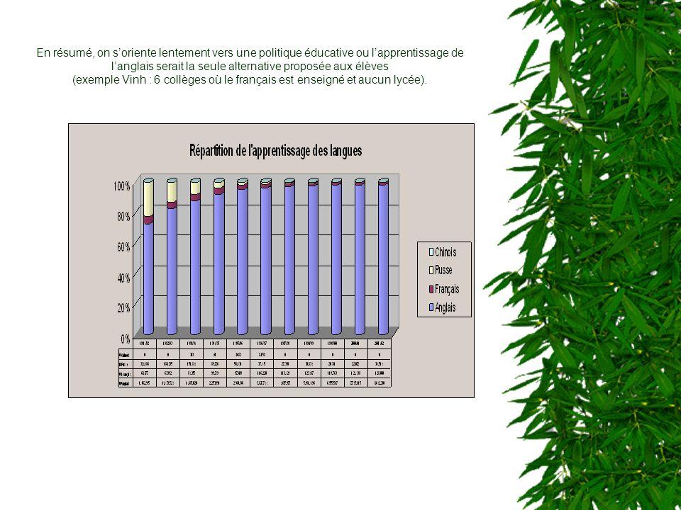 Cest donc dans ce paysage linguistique qua été lancé le programme EIDEF en 1994- 1995 dont le graphique ci-dessous vous résume la progression.