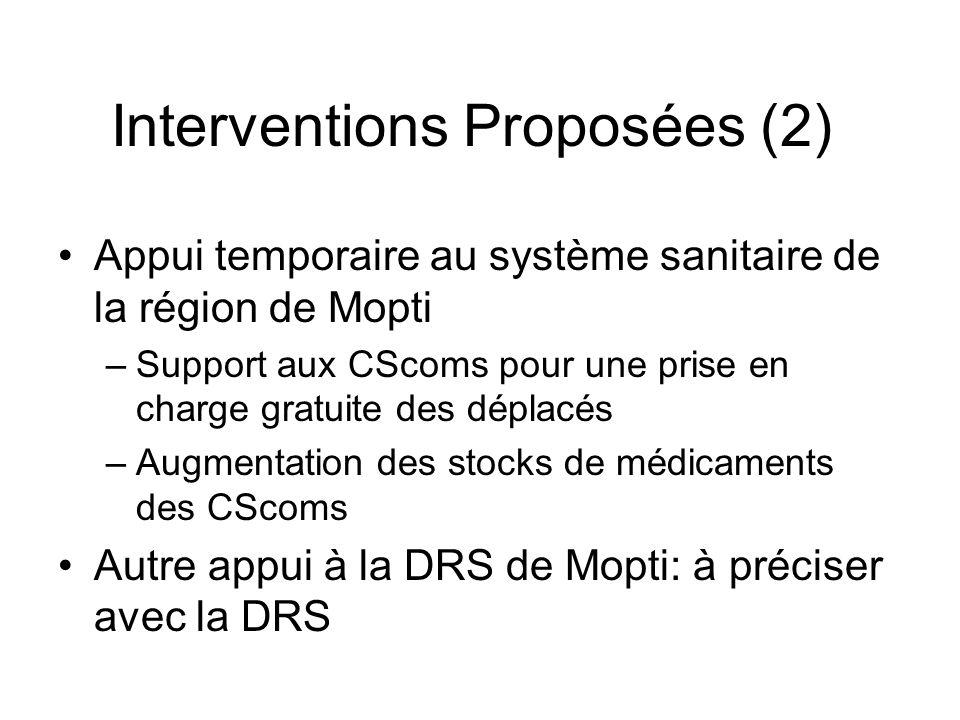 Interventions Proposées (2) Appui temporaire au système sanitaire de la région de Mopti –Support aux CScoms pour une prise en charge gratuite des déplacés –Augmentation des stocks de médicaments des CScoms Autre appui à la DRS de Mopti: à préciser avec la DRS