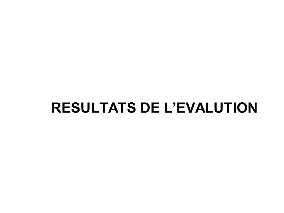 RESULTATS DE LEVALUTION