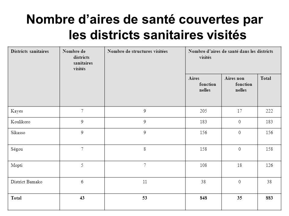 Nombre daires de santé couvertes par les districts sanitaires visités Districts sanitairesNombre de districts sanitaires visités Nombre de structures visitéesNombre daires de santé dans les districts visités Aires fonction nelles Aires non fonction nelles Total Kayes7920517222 Koulikoro991830 Sikasso991560 Ségou781580 Mopti5710818126 District Bamako611380 Total435384835883
