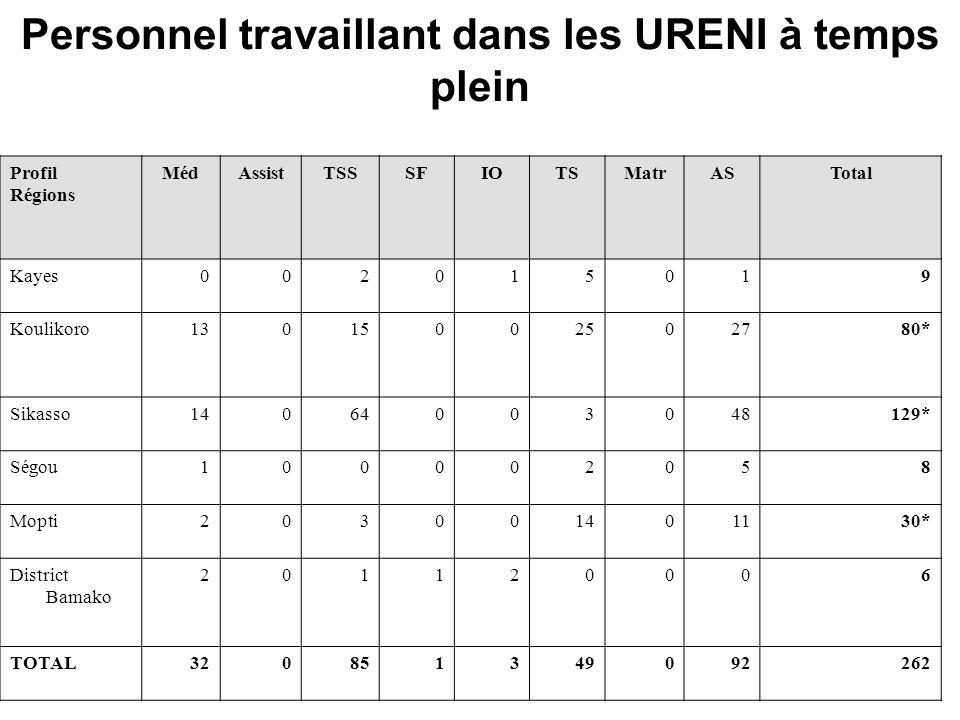 Personnel travaillant dans les URENI à temps plein Profil Régions MédAssistTSSSFIOTSMatrASTotal Kayes002015019 Koulikoro13015002502780* Sikasso14064003048129* Ségou100002058 Mopti203001401130* District Bamako 201120006 TOTAL320851349092262
