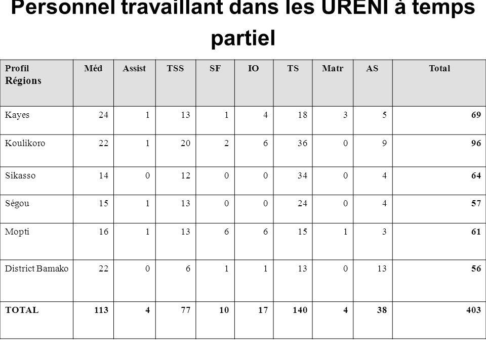 Personnel travaillant dans les URENI à temps partiel Profil Régions MédAssistTSSSFIOTSMatrASTotal Kayes2411314183569 Koulikoro2212026360996 Sikasso1401200340464 Ségou1511300240457 Mopti1611366151361 District Bamako220611130 56 TOTAL1134771017140438403