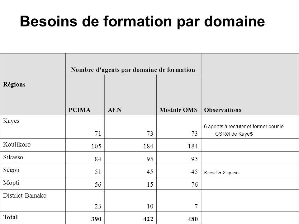 Besoins de formation par domaine Régions Nombre d agents par domaine de formation Observations PCIMAAENModule OMS Kayes 7173 6 agents à recruter et former pour le CSRéf de Kaye s Koulikoro 105184 Sikasso 8495 Ségou 5145 Recycler 8 agents Mopti 561576 District Bamako 23107 Total 390422480