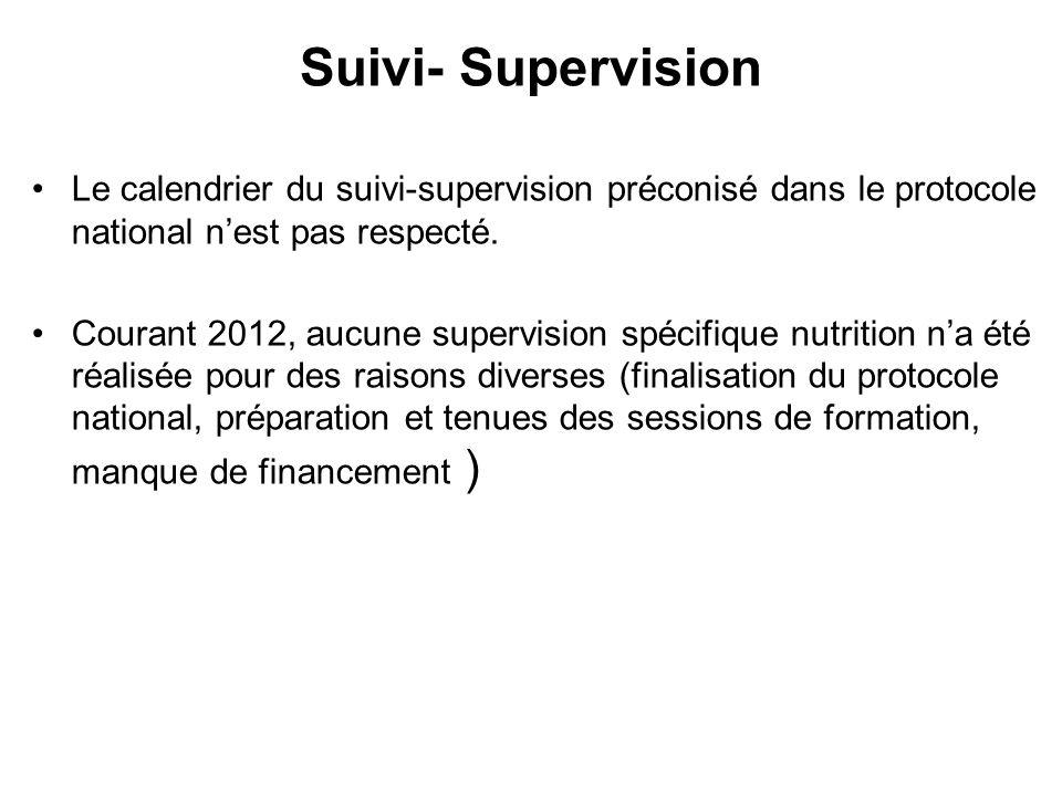 Suivi- Supervision Le calendrier du suivi-supervision préconisé dans le protocole national nest pas respecté.