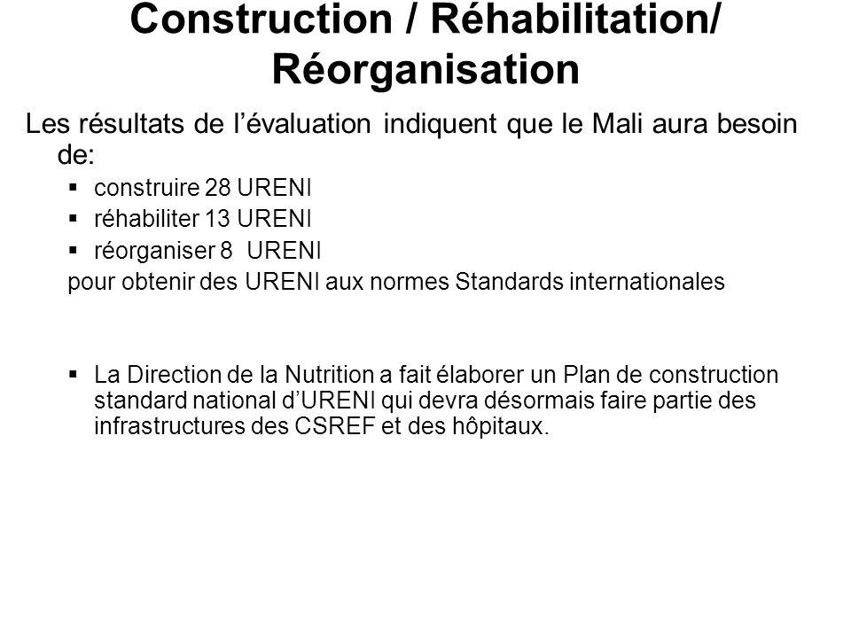 Construction / Réhabilitation/ Réorganisation Les résultats de lévaluation indiquent que le Mali aura besoin de: construire 28 URENI réhabiliter 13 URENI réorganiser 8 URENI pour obtenir des URENI aux normes Standards internationales La Direction de la Nutrition a fait élaborer un Plan de construction standard national dURENI qui devra désormais faire partie des infrastructures des CSREF et des hôpitaux.