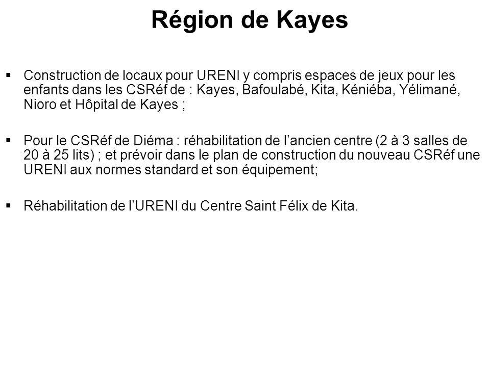Région de Kayes Construction de locaux pour URENI y compris espaces de jeux pour les enfants dans les CSRéf de : Kayes, Bafoulabé, Kita, Kéniéba, Yélimané, Nioro et Hôpital de Kayes ; Pour le CSRéf de Diéma : réhabilitation de lancien centre (2 à 3 salles de 20 à 25 lits) ; et prévoir dans le plan de construction du nouveau CSRéf une URENI aux normes standard et son équipement; Réhabilitation de lURENI du Centre Saint Félix de Kita.