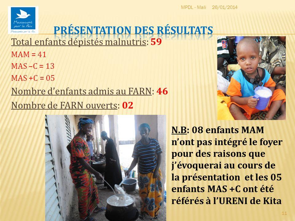 Total enfants dépistés malnutris: 59 MAM = 41 MAS –C = 13 MAS +C = 05 Nombre denfants admis au FARN: 46 Nombre de FARN ouverts: 02 26/01/2014MPDL - Ma