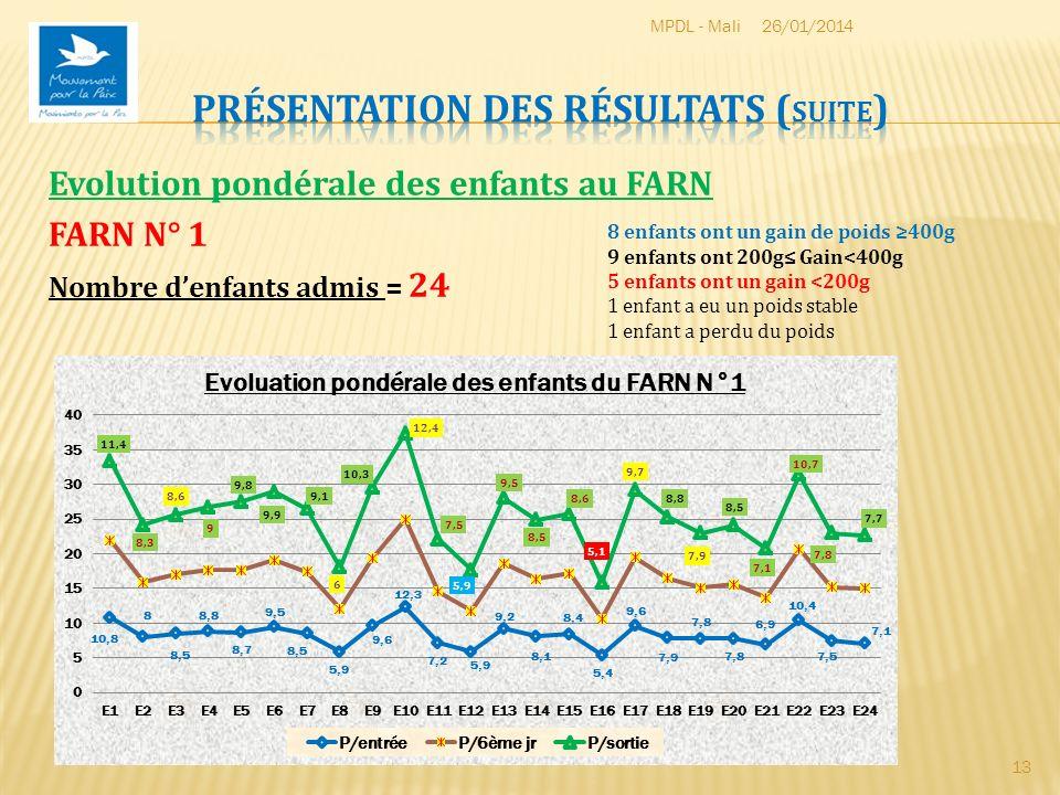 Evolution pondérale des enfants au FARN FARN N° 1 Nombre denfants admis = 24 26/01/2014MPDL - Mali 13 8 enfants ont un gain de poids 400g 9 enfants on
