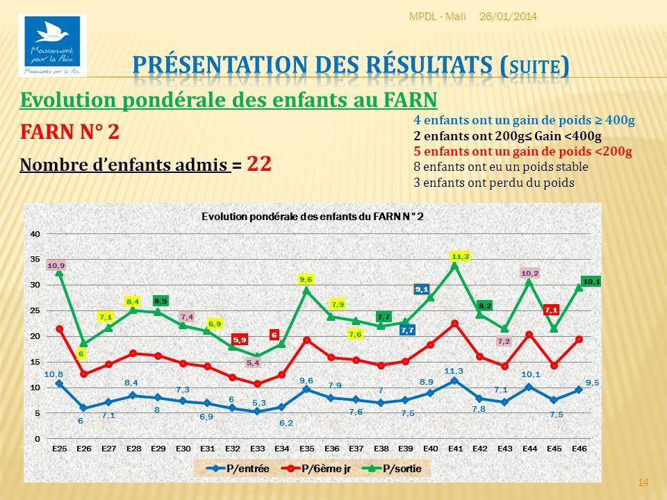 26/01/2014MPDL - Mali 14 Evolution pondérale des enfants au FARN FARN N° 2 Nombre denfants admis = 22 4 enfants ont un gain de poids 400g 2 enfants on