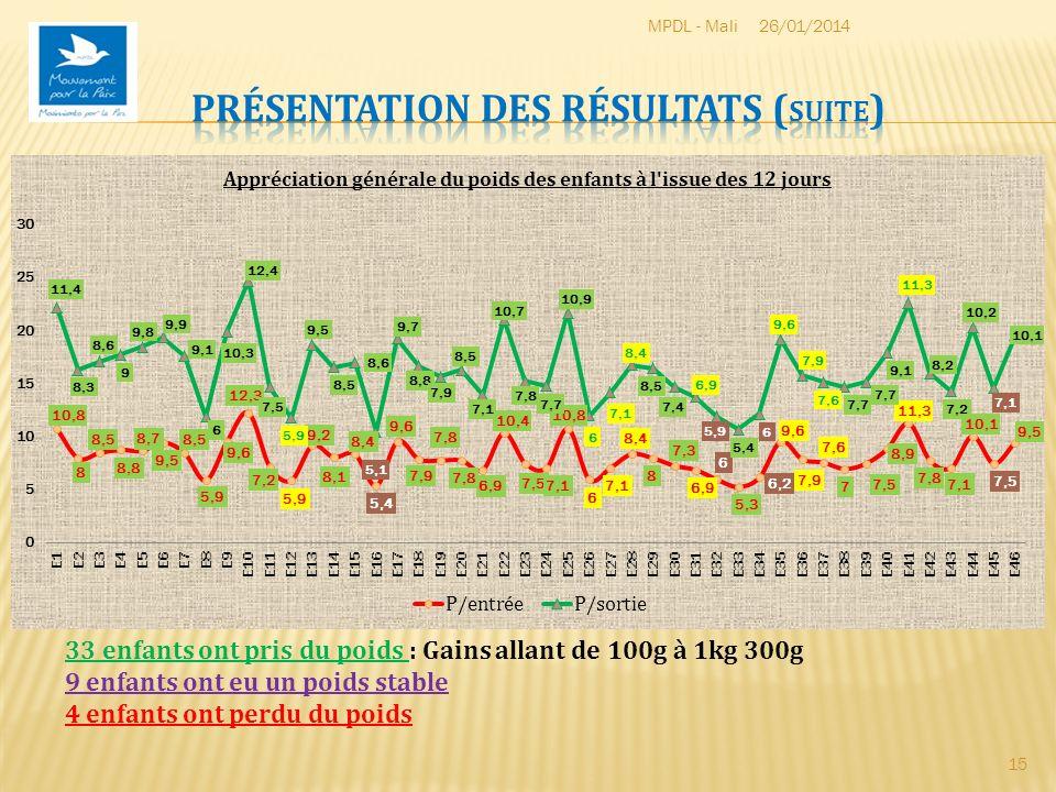 26/01/2014MPDL - Mali 15 33 enfants ont pris du poids : Gains allant de 100g à 1kg 300g 9 enfants ont eu un poids stable 4 enfants ont perdu du poids