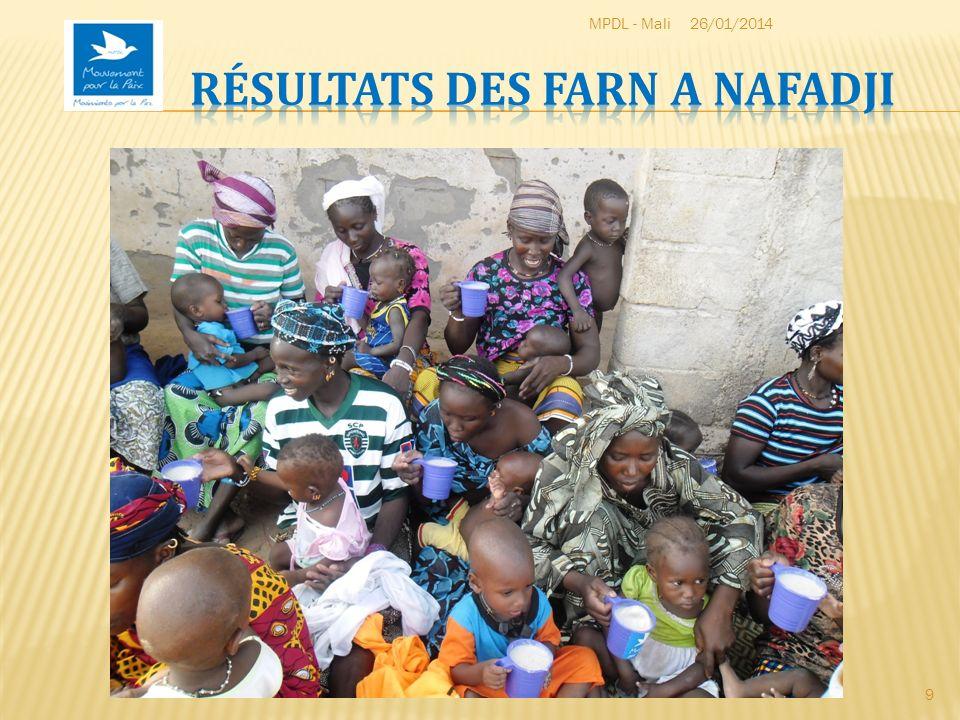 Situé dans la commune rurale de Séféto – Ouest à 22 km de Djougounté avec une population de 1401 habitants le village de Nafadji est lun des villages les plus éloignés et enclavés (inaccessible pendant lhivernage) du cercle de Kita.