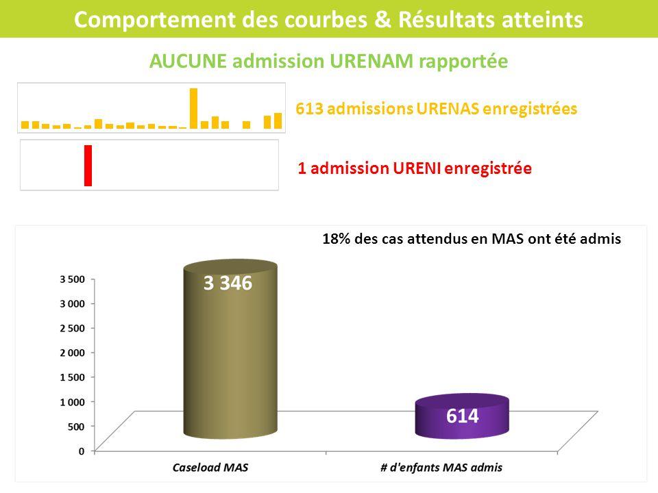 Comportement des courbes & Résultats atteints AUCUNE admission URENAM rapportée 613 admissions URENAS enregistrées 1 admission URENI enregistrée 18% d