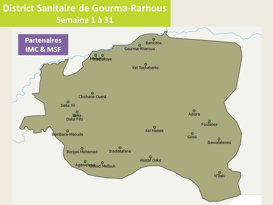 District Sanitaire de Gourma-Rarhous Semaine 1 à 31 Partenaires IMC & MSF