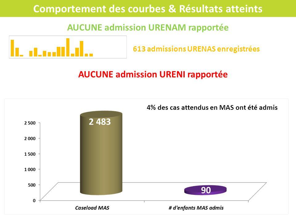 Comportement des courbes & Résultats atteints AUCUNE admission URENAM rapportée 613 admissions URENAS enregistrées 4% des cas attendus en MAS ont été