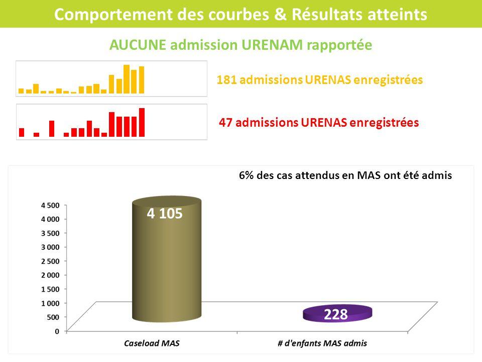 Comportement des courbes & Résultats atteints AUCUNE admission URENAM rapportée 181 admissions URENAS enregistrées 6% des cas attendus en MAS ont été