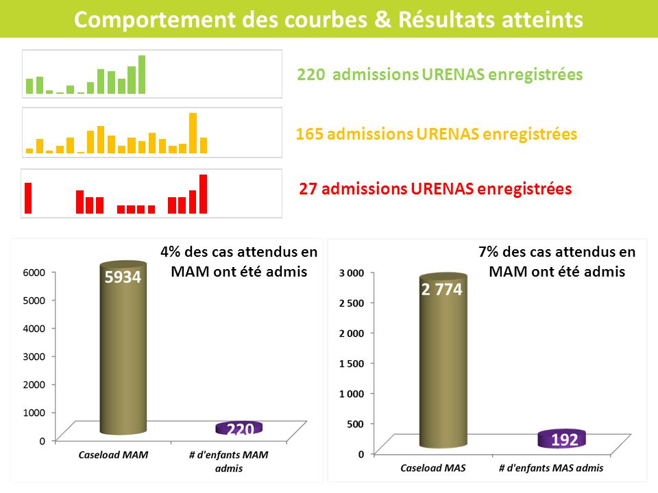Comportement des courbes & Résultats atteints 165 admissions URENAS enregistrées 27 admissions URENAS enregistrées 220 admissions URENAS enregistrées