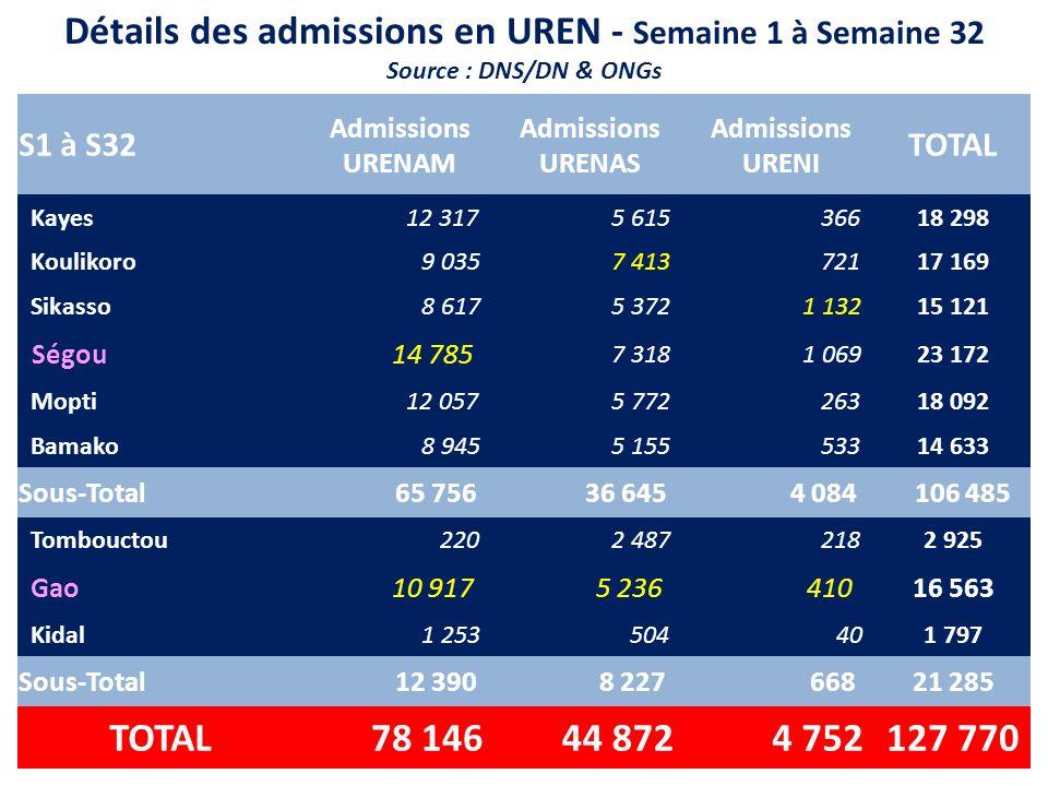 Détails des admissions en UREN - Semaine 1 à Semaine 32 Source : DNS/DN & ONGs S1 à S32 Admissions URENAM Admissions URENAS Admissions URENI TOTAL Kay