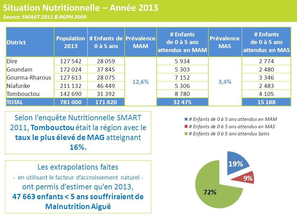 District Population 2013 # Enfants de 0 à 5 ans Prévalence MAM # Enfants de 0 à 5 ans attendus en MAM Prévalence MAS # Enfants de 0 à 5 ans attendus e