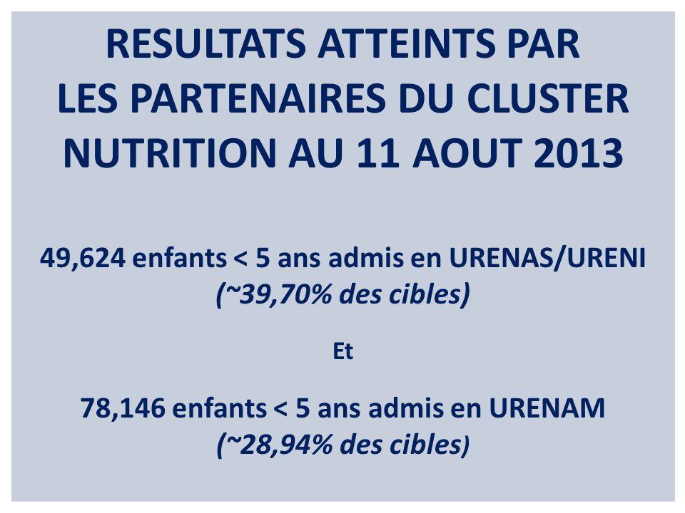 RESULTATS ATTEINTS PAR LES PARTENAIRES DU CLUSTER NUTRITION AU 11 AOUT 2013 49,624 enfants < 5 ans admis en URENAS/URENI (~39,70% des cibles) Et 78,14