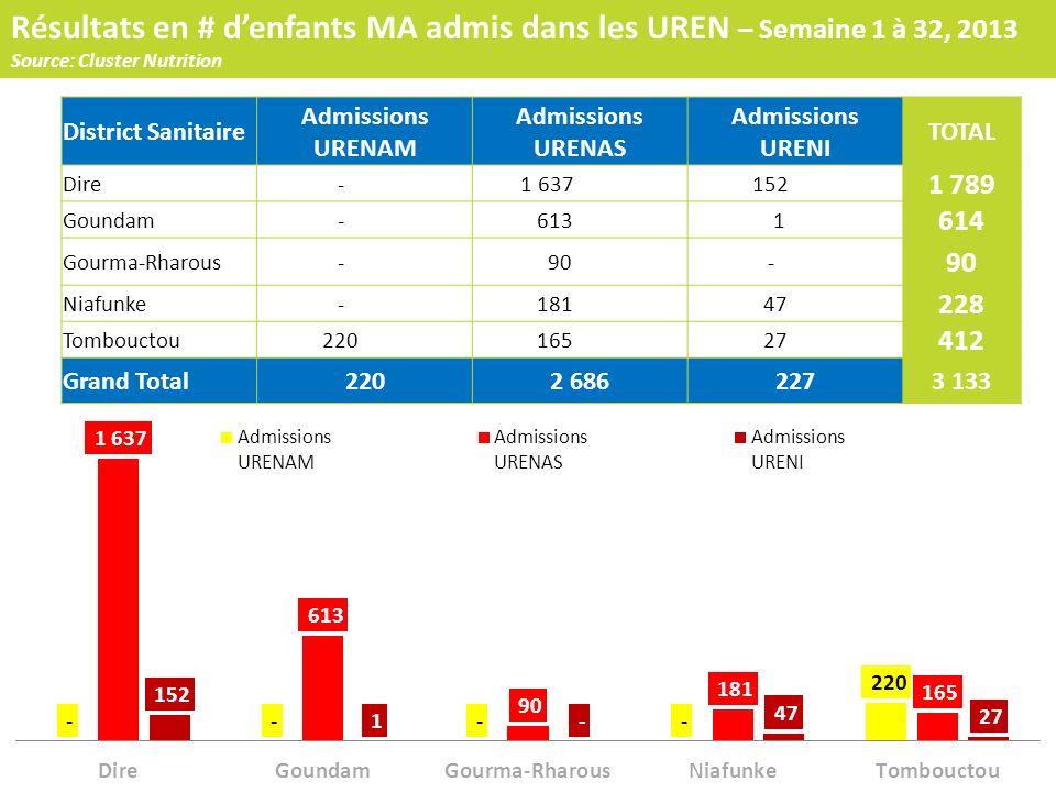Résultats en # denfants MA admis dans les UREN – Semaine 1 à 32, 2013 Source: Cluster Nutrition District Sanitaire Admissions URENAM Admissions URENAS