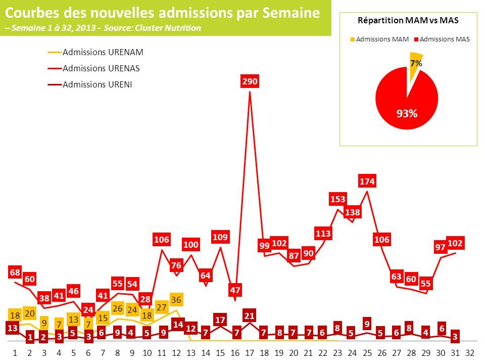 Courbes des nouvelles admissions par Semaine – Semaine 1 à 32, 2013 - Source: Cluster Nutrition Répartition MAM vs MAS
