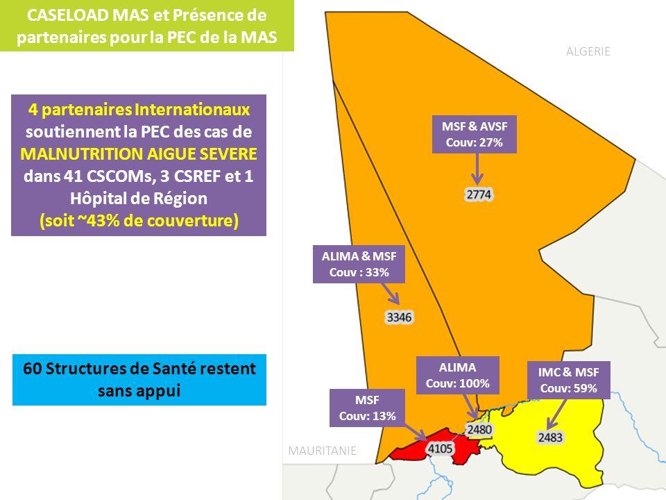MSF & AVSF Couv: 27% ALIMA & MSF Couv : 33% MSF Couv: 13% ALIMA Couv: 100% IMC & MSF Couv: 59% CASELOAD MAS et Présence de partenaires pour la PEC de