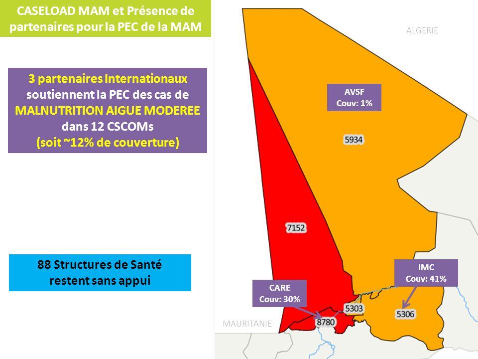 CASELOAD MAM et Présence de partenaires pour la PEC de la MAM ALGERIE MAURITANIE IMC Couv: 41% CARE Couv: 30% AVSF Couv: 1% 3 partenaires Internationa