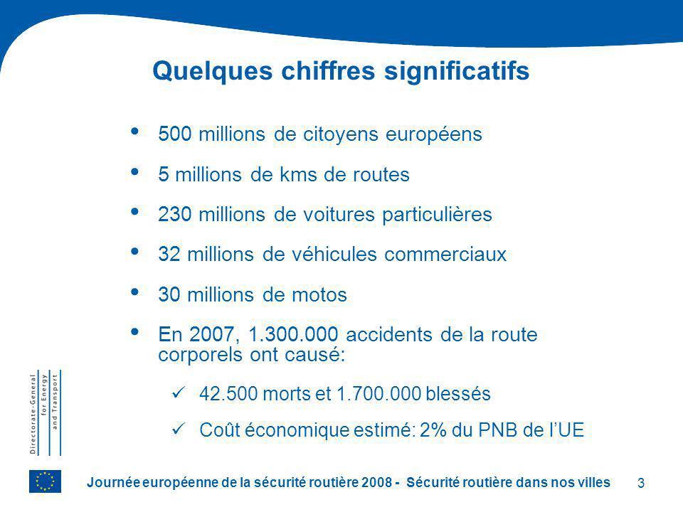 3 Journée européenne de la sécurité routière 2008 - Sécurité routière dans nos villes 500 millions de citoyens européens 5 millions de kms de routes 230 millions de voitures particulières 32 millions de véhicules commerciaux 30 millions de motos En 2007, 1.300.000 accidents de la route corporels ont causé: 42.500 morts et 1.700.000 blessés Coût économique estimé: 2% du PNB de lUE Quelques chiffres significatifs