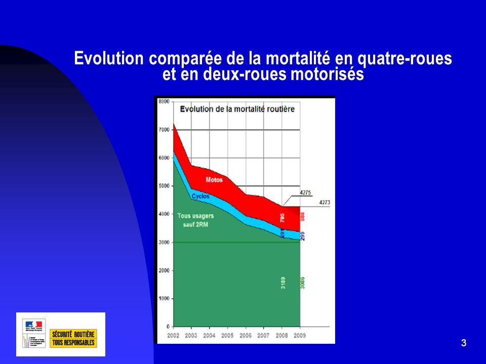 3 Evolution comparée de la mortalité en quatre-roues et en deux-roues motorisés
