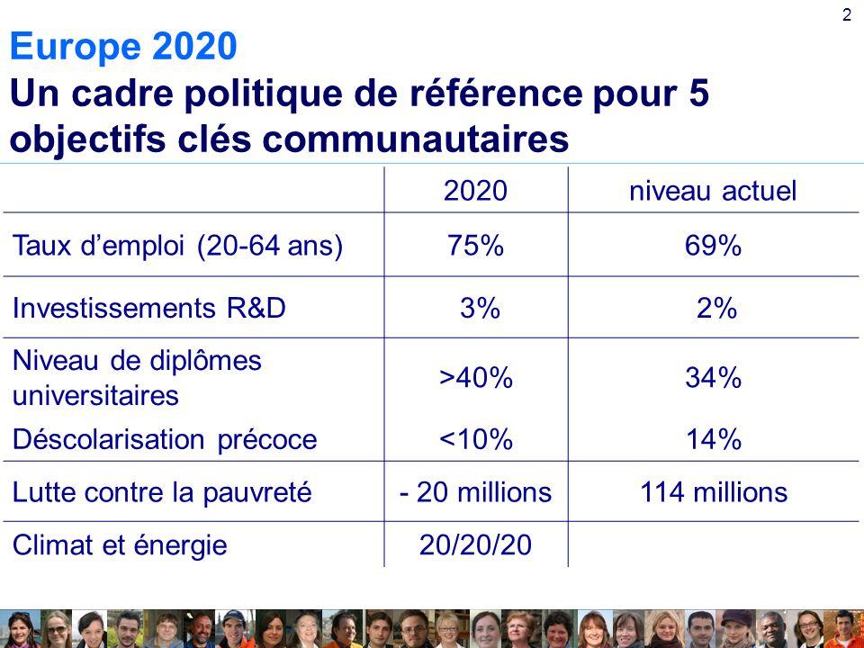 2 Europe 2020 Un cadre politique de référence pour 5 objectifs clés communautaires 2020niveau actuel Taux demploi (20-64 ans)75%69% Investissements R&D 3% 2% Niveau de diplômes universitaires >40%34% Déscolarisation précoce<10%14% Lutte contre la pauvreté- 20 millions114 millions Climat et énergie20/20/20