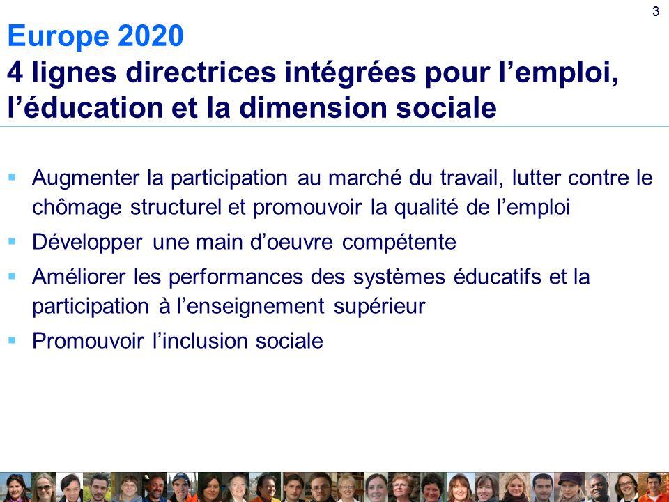 3 Europe 2020 4 lignes directrices intégrées pour lemploi, léducation et la dimension sociale Augmenter la participation au marché du travail, lutter contre le chômage structurel et promouvoir la qualité de lemploi Développer une main doeuvre compétente Améliorer les performances des systèmes éducatifs et la participation à lenseignement supérieur Promouvoir linclusion sociale