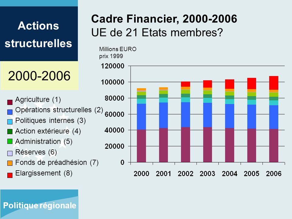 2000-2006 Actions structurelles Politique régionale Cadre Financier, 2000-2006 UE de 21 Etats membres.