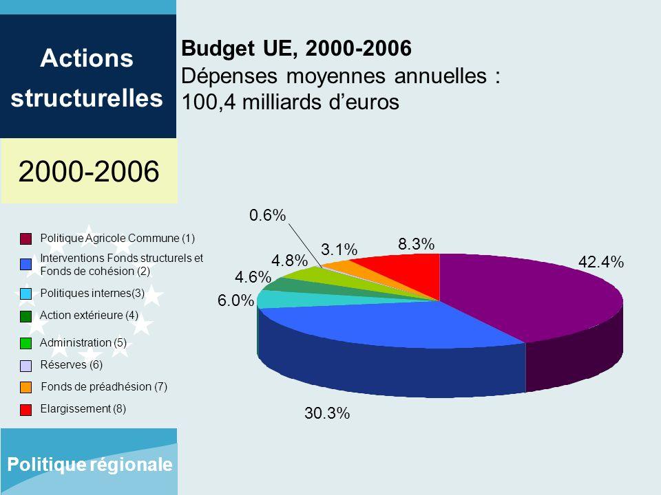 2000-2006 Actions structurelles Politique régionale Budget UE, 2000-2006 Dépenses moyennes annuelles : 100,4 milliards deuros Politique Agricole Commune (1) Interventions Fonds structurels et Fonds de cohésion (2) Politiques internes(3) Action extérieure (4) Administration (5) Réserves (6) 42.4% 30.3% 6.0% 4.6% 4.8% 0.6% Fonds de préadhésion (7) Elargissement (8) 3.1% 8.3%