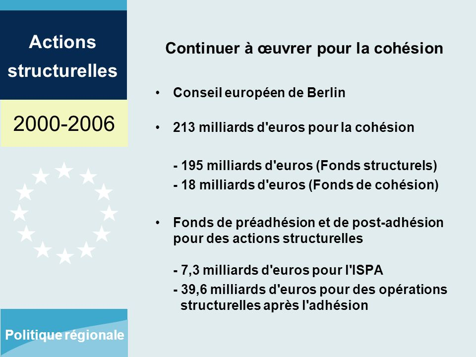 2000-2006 Actions structurelles Politique régionale Continuer à œuvrer pour la cohésion Conseil européen de Berlin 213 milliards d euros pour la cohésion - 195 milliards d euros (Fonds structurels) - 18 milliards d euros (Fonds de cohésion) Fonds de préadhésion et de post-adhésion pour des actions structurelles - 7,3 milliards d euros pour l ISPA - 39,6 milliards d euros pour des opérations structurelles après l adhésion