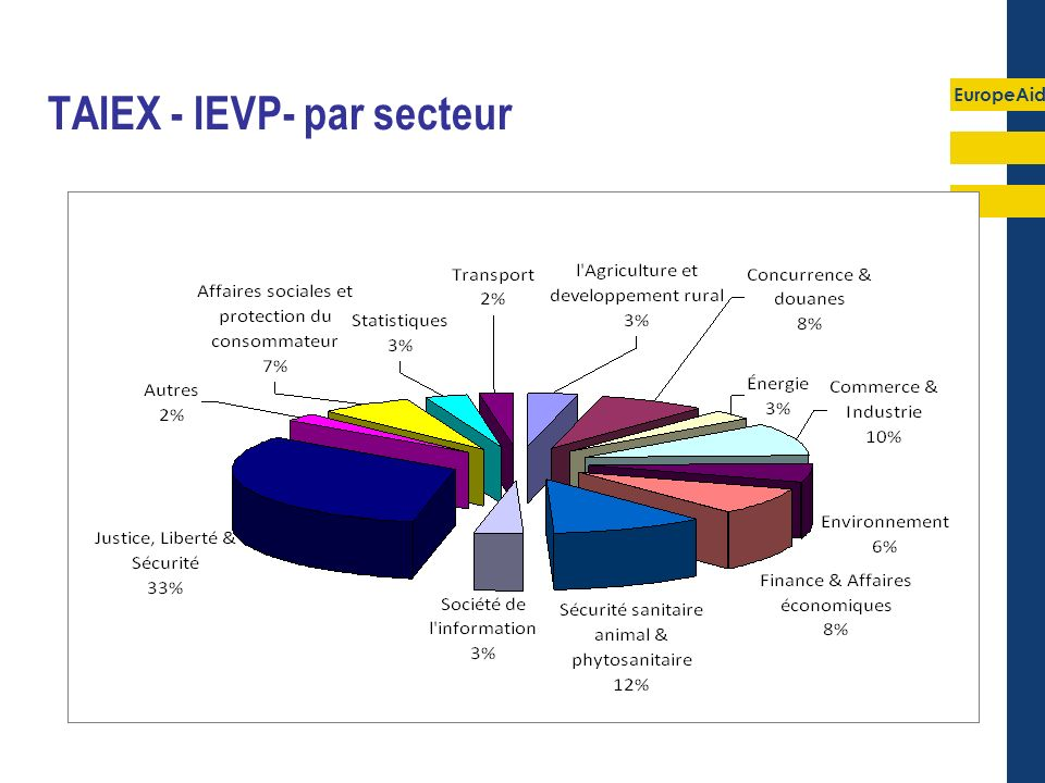 EuropeAid TAIEX - IEVP- par secteur